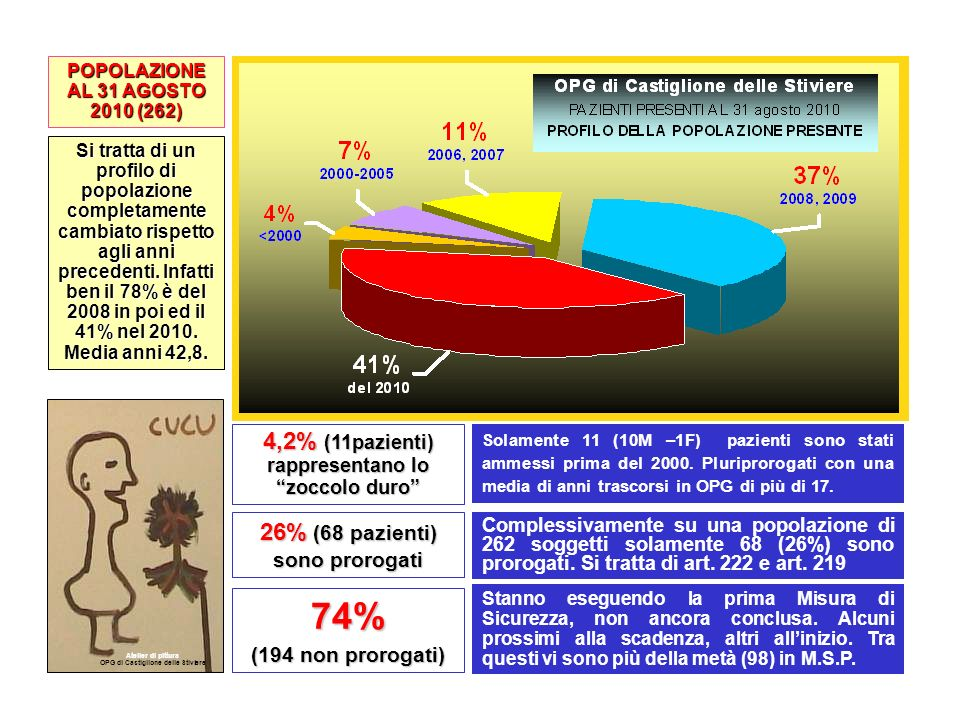 74% 4,2% (11pazienti) rappresentano lo zoccolo duro