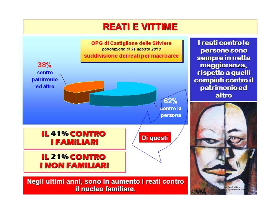 REATI E VITTIME IL 41% CONTRO I FAMILIARI IL 21% CONTRO