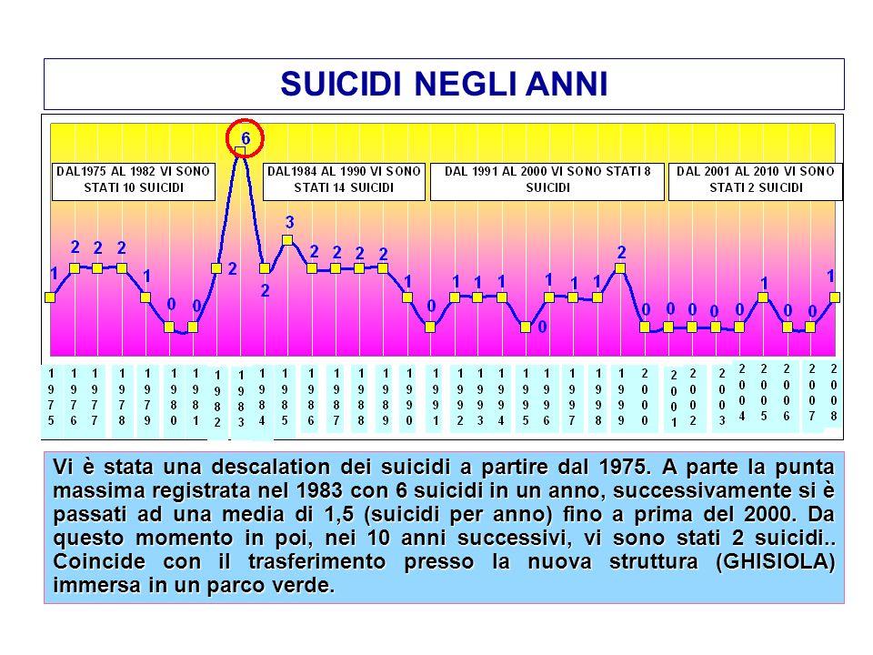 SUICIDI NEGLI ANNI