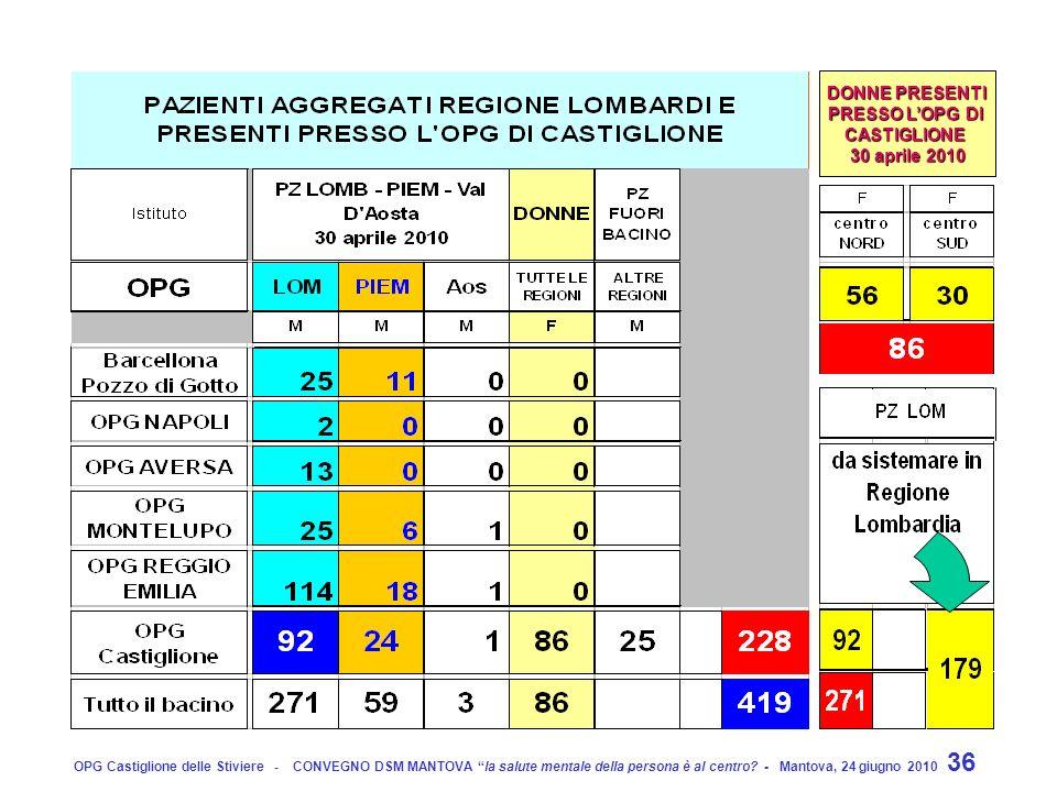 DONNE PRESENTI PRESSO L'OPG DI CASTIGLIONE 30 aprile 2010