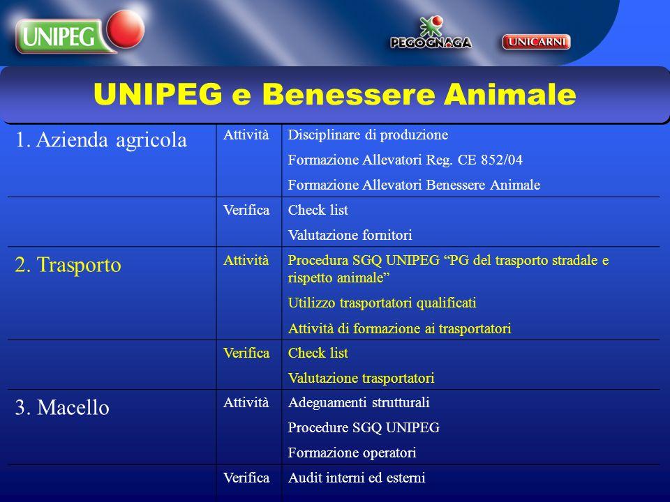 UNIPEG e Benessere Animale