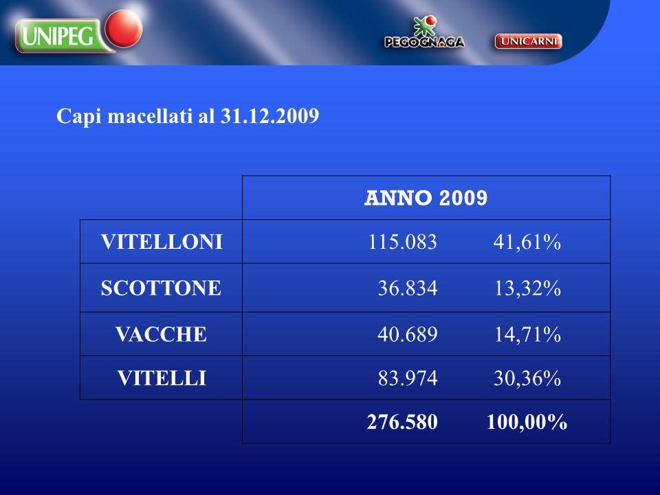Capi macellati al 31.12.2009 ANNO 2009. VITELLONI. 115.083. 41,61% SCOTTONE. 36.834. 13,32% VACCHE.
