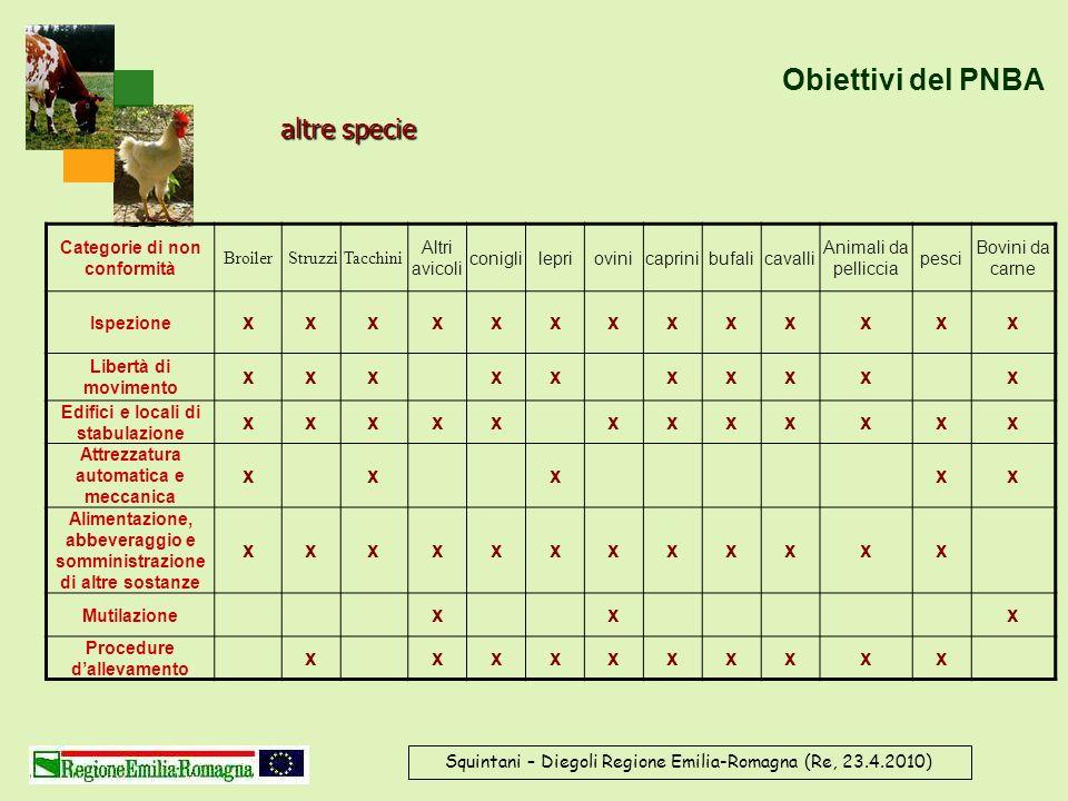 Obiettivi del PNBA altre specie x Categorie di non conformità Broiler