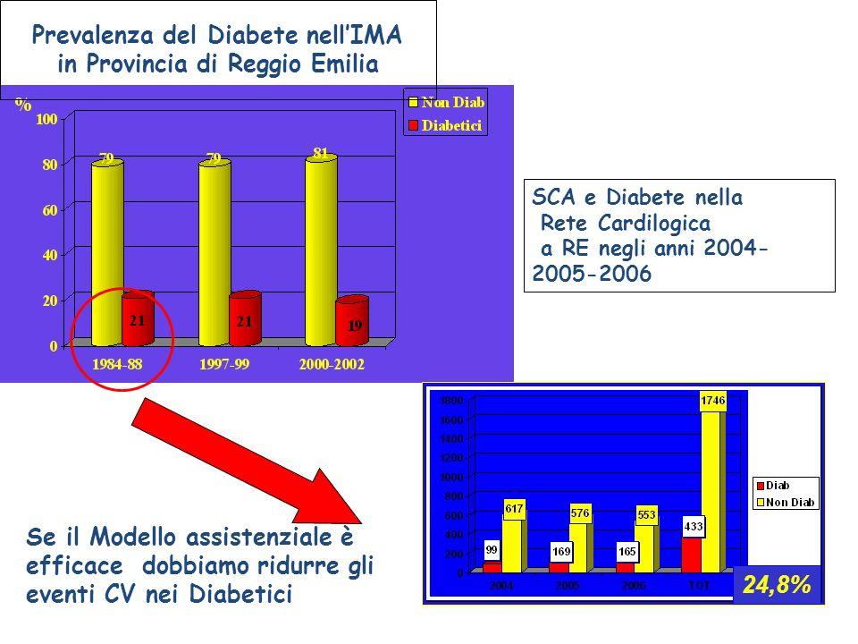Prevalenza del Diabete nell'IMA in Provincia di Reggio Emilia