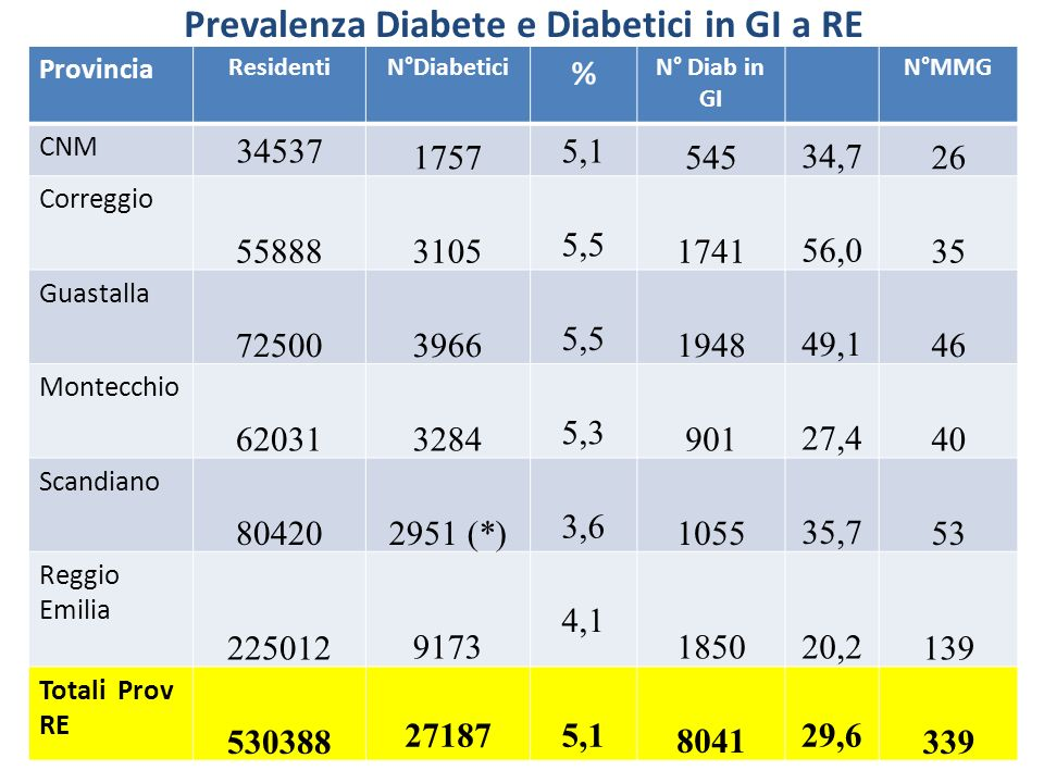 Prevalenza Diabete e Diabetici in GI a RE
