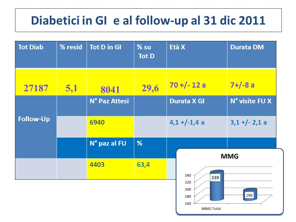 Diabetici in GI e al follow-up al 31 dic 2011