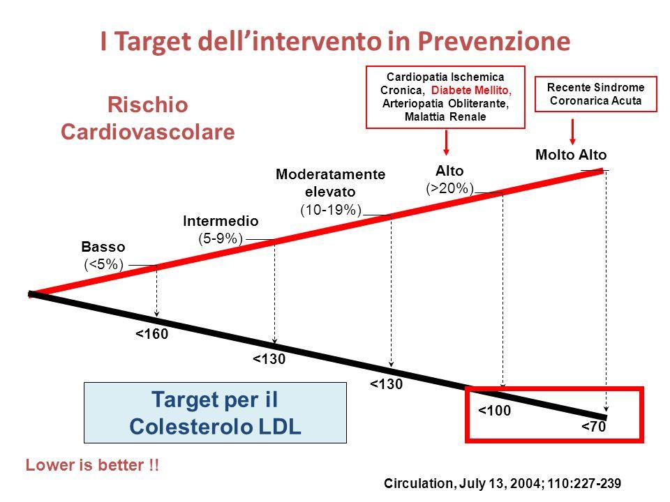 I Target dell'intervento in Prevenzione