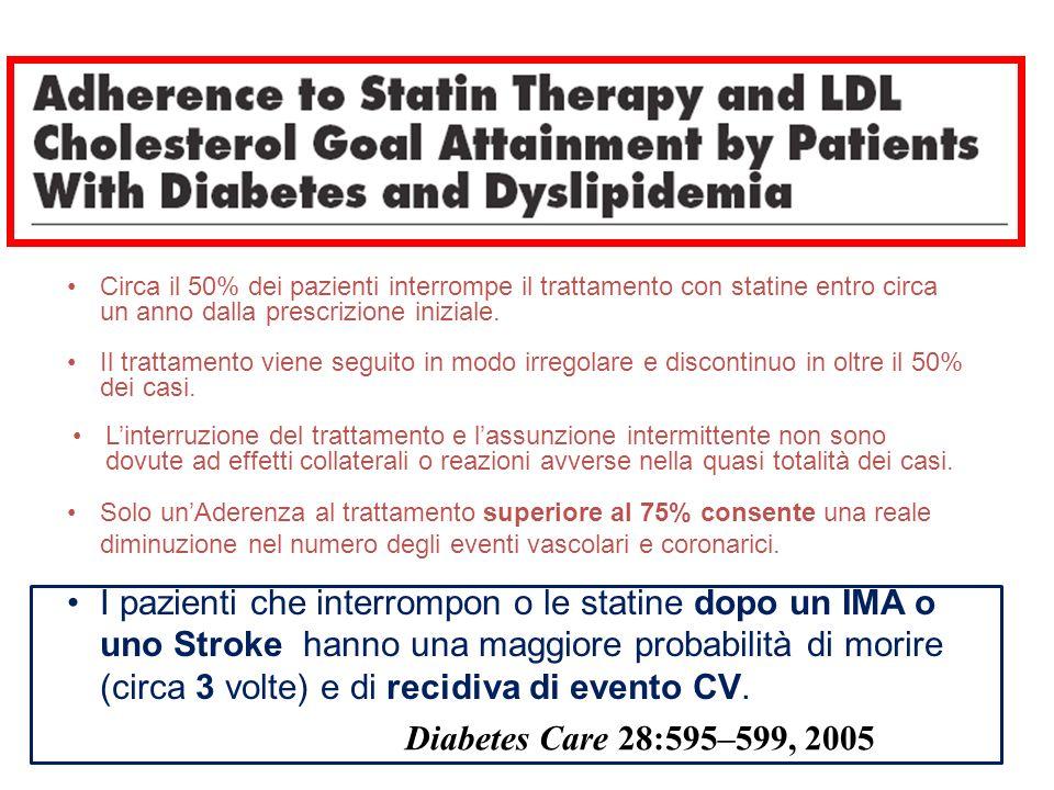 Circa il 50% dei pazienti interrompe il trattamento con statine entro circa un anno dalla prescrizione iniziale.
