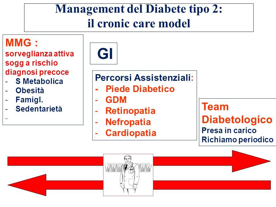 Management del Diabete tipo 2:
