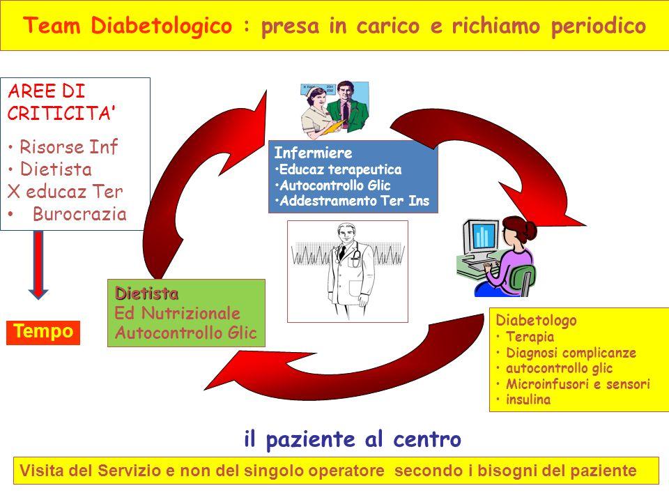 Team Diabetologico : presa in carico e richiamo periodico