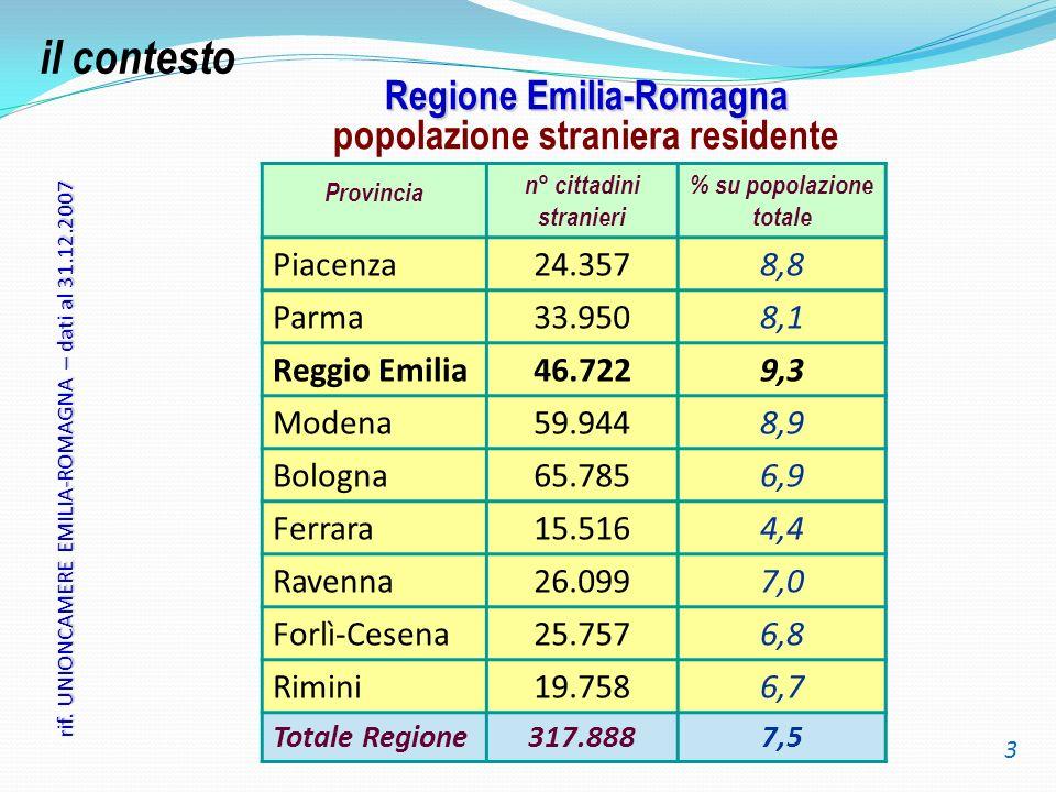Regione Emilia-Romagna popolazione straniera residente