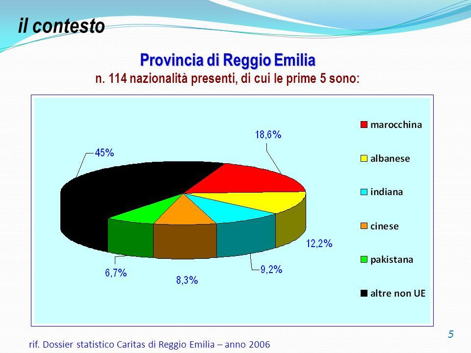 il contesto Provincia di Reggio Emilia n. 114 nazionalità presenti, di cui le prime 5 sono: 5.