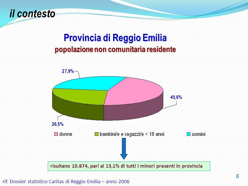 Provincia di Reggio Emilia popolazione non comunitaria residente