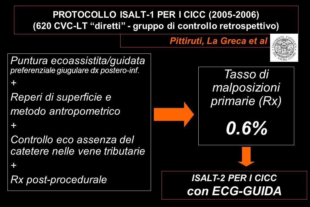 ISALT-2 PER I CICC con ECG-GUIDA