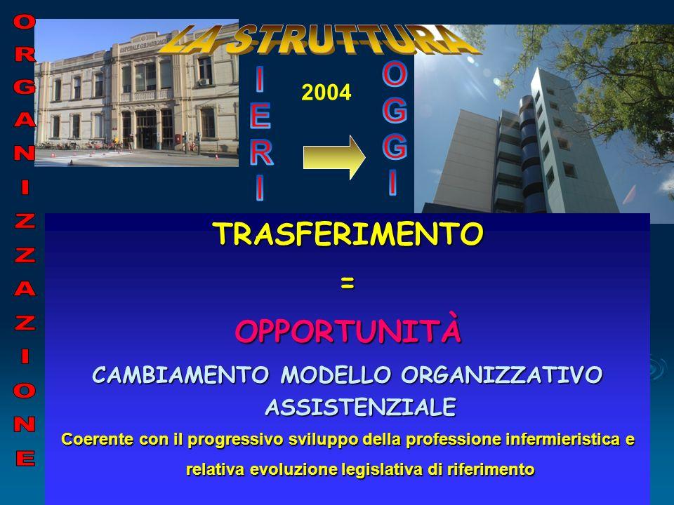 CAMBIAMENTO MODELLO ORGANIZZATIVO ASSISTENZIALE