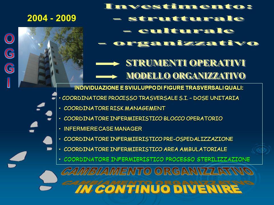 MODELLO ORGANIZZATIVO CAMBIAMENTO ORGANIZZATIVO