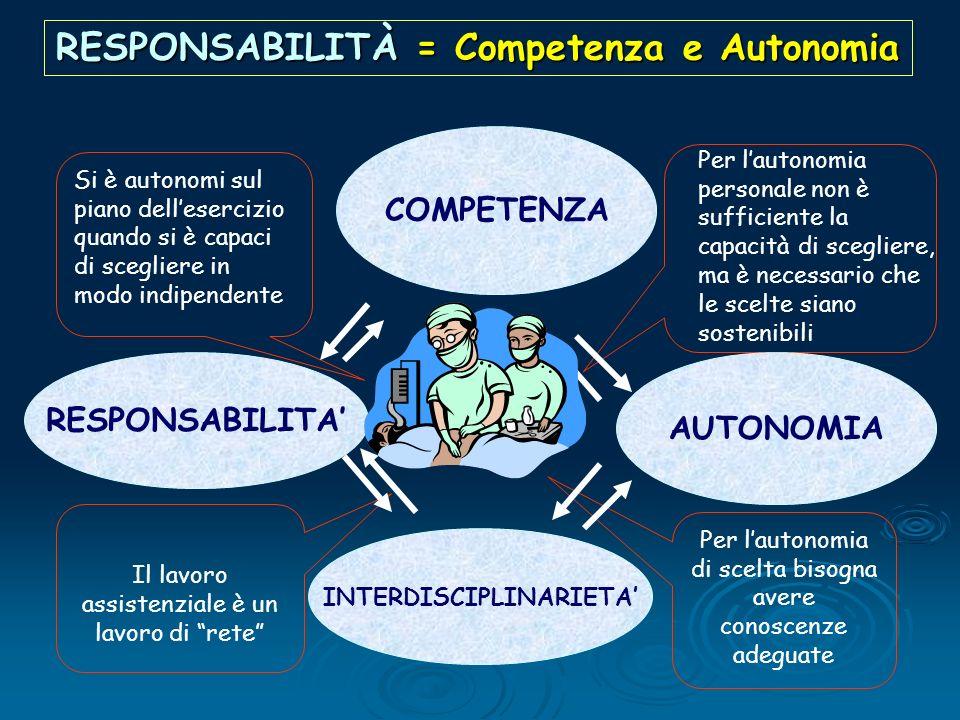 RESPONSABILITÀ = Competenza e Autonomia INTERDISCIPLINARIETA'