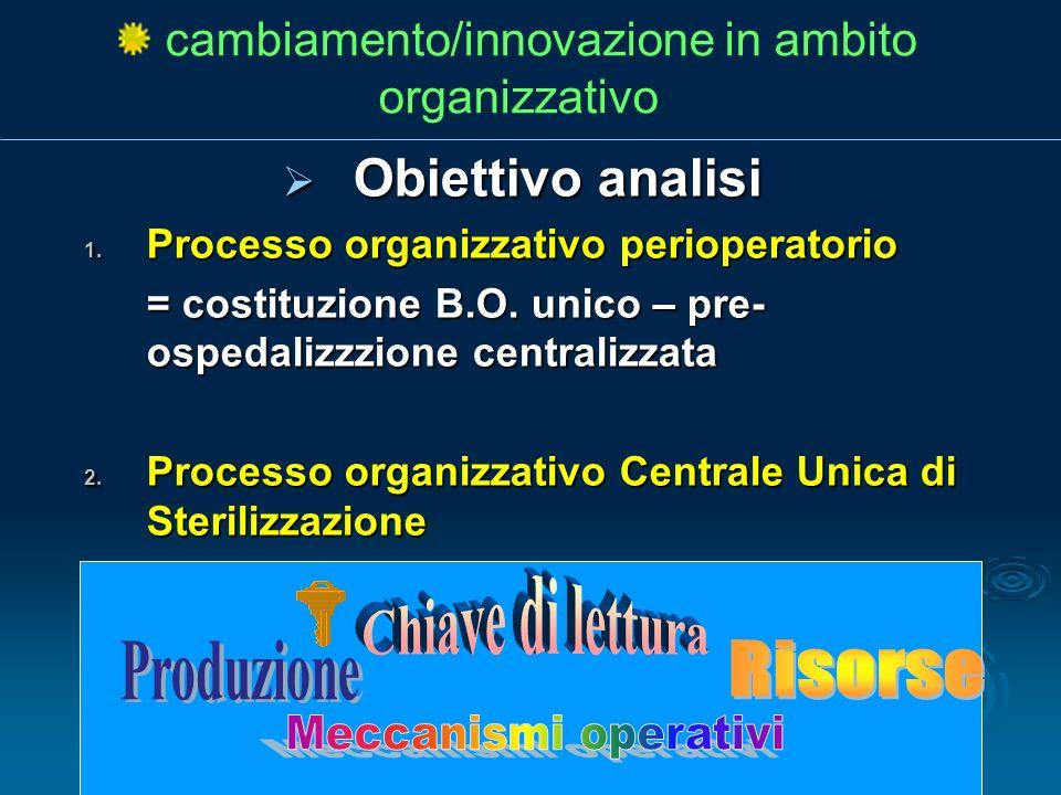 cambiamento/innovazione in ambito organizzativo