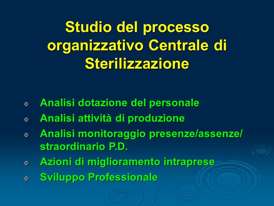 Studio del processo organizzativo Centrale di Sterilizzazione