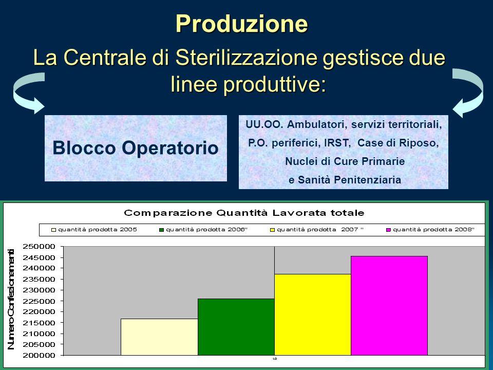 Produzione La Centrale di Sterilizzazione gestisce due linee produttive: Blocco Operatorio. UU.OO. Ambulatori, servizi territoriali,