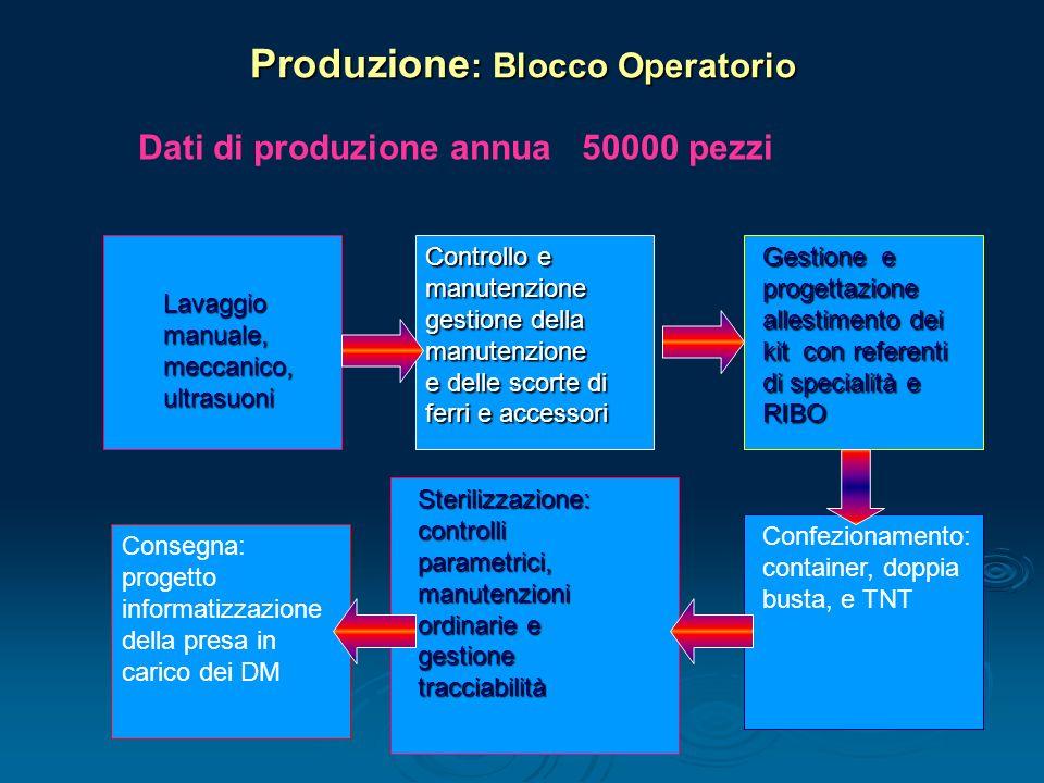 Produzione: Blocco Operatorio