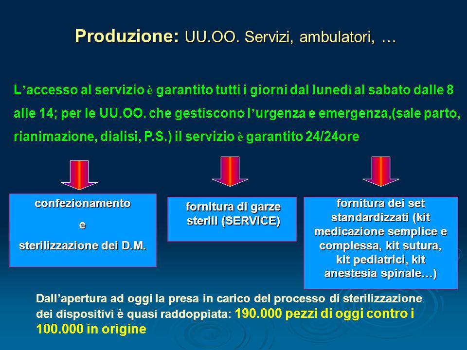 sterilizzazione dei D.M. fornitura di garze sterili (SERVICE)