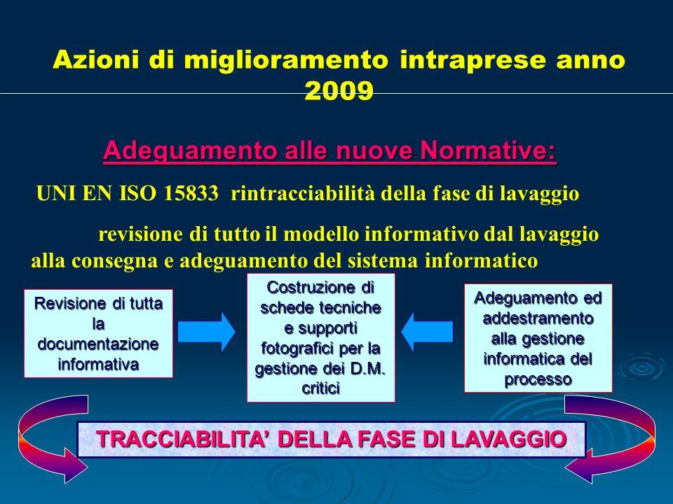 Azioni di miglioramento intraprese anno 2009