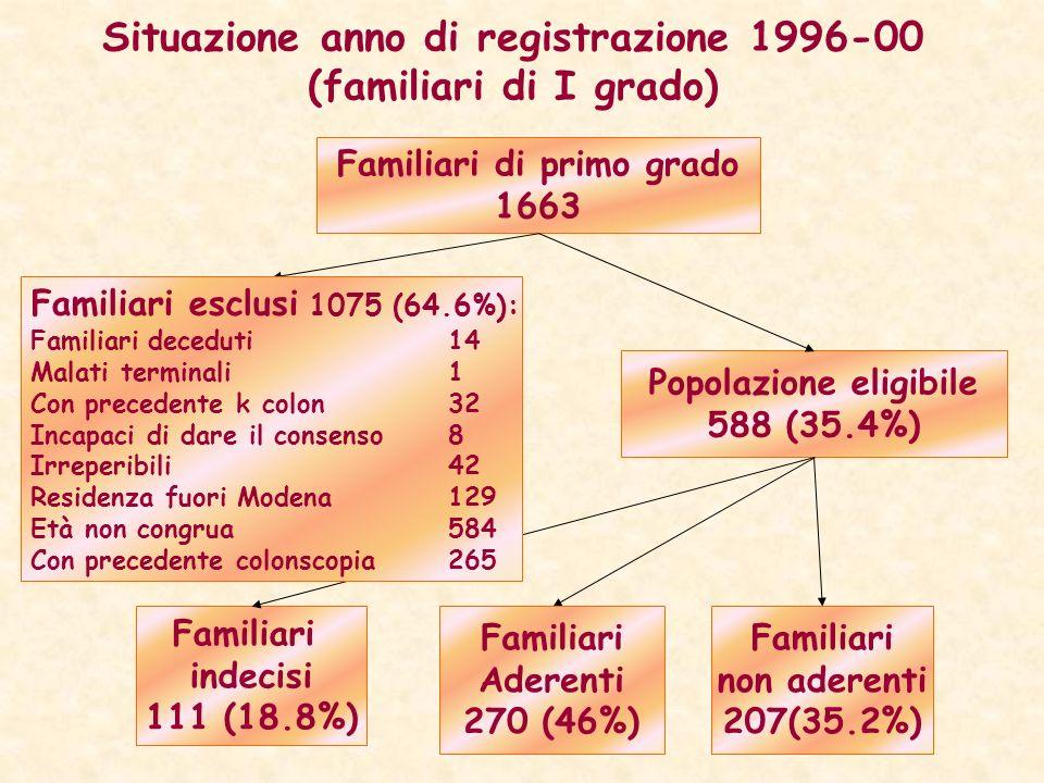 Situazione anno di registrazione 1996-00 (familiari di I grado)