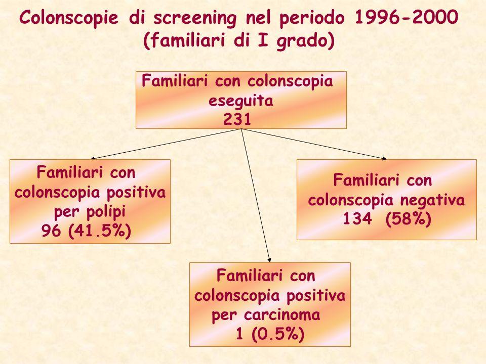 Colonscopie di screening nel periodo 1996-2000 (familiari di I grado)