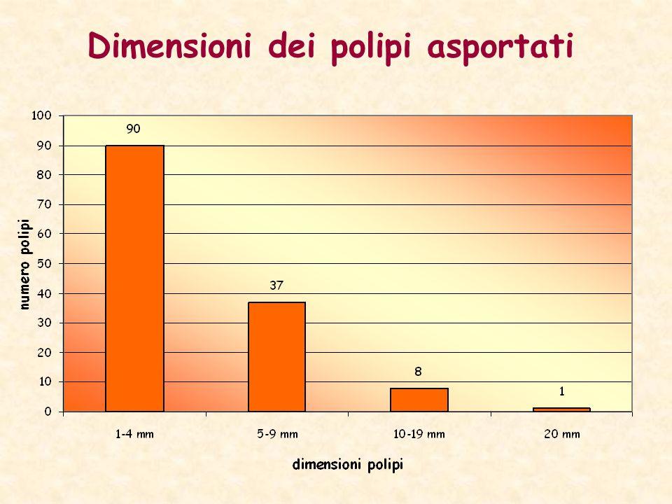 Dimensioni dei polipi asportati