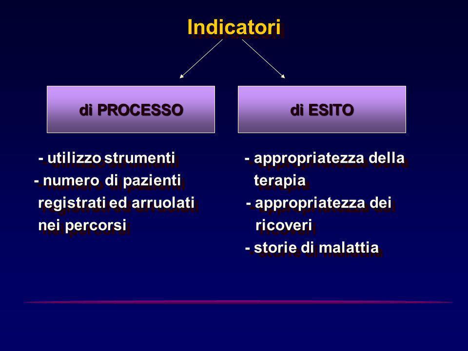 Indicatori - utilizzo strumenti - appropriatezza della