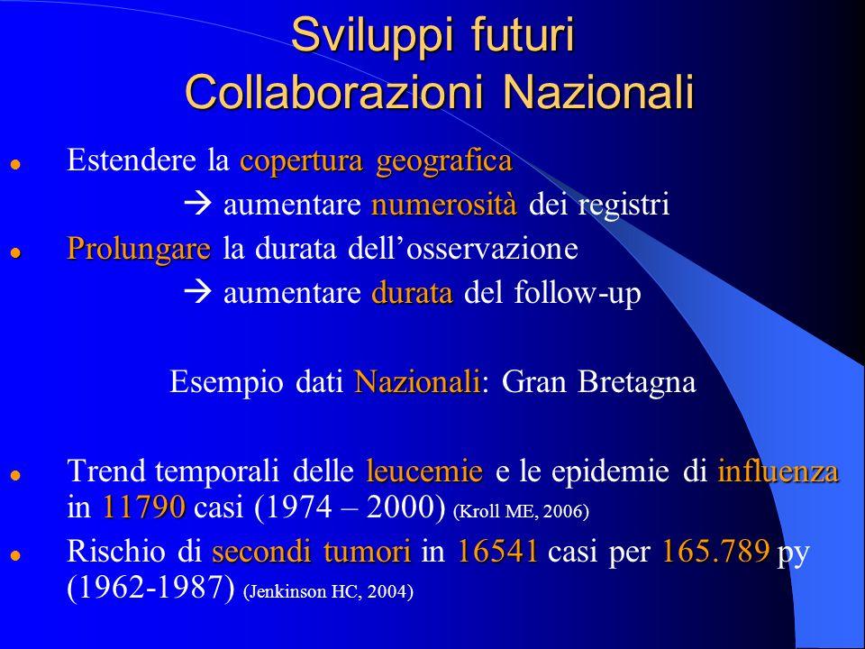 Sviluppi futuri Collaborazioni Nazionali