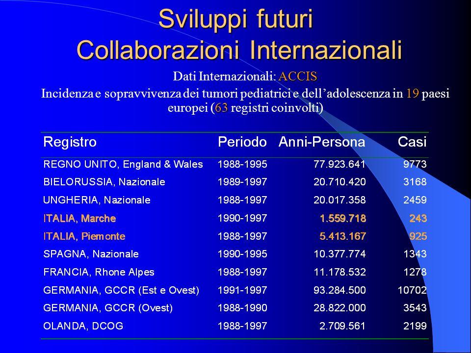 Sviluppi futuri Collaborazioni Internazionali