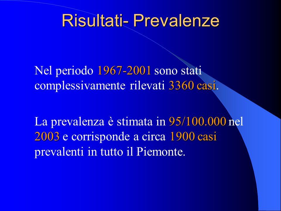 Risultati- Prevalenze