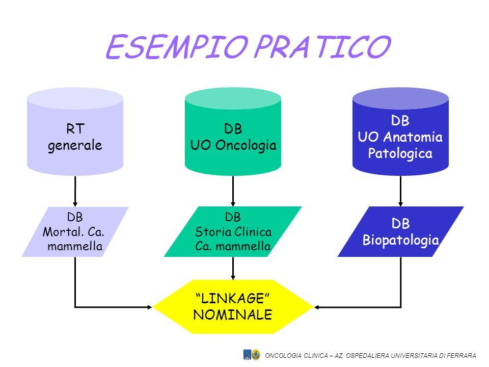 ESEMPIO PRATICO RT generale DB UO Oncologia DB UO Anatomia Patologica