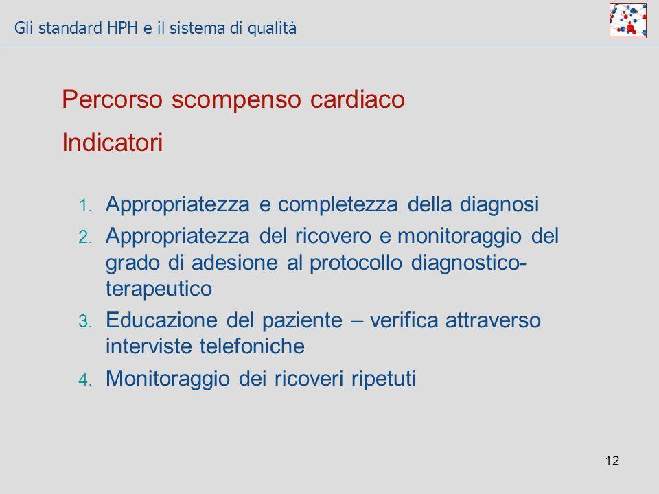 Percorso scompenso cardiaco Indicatori
