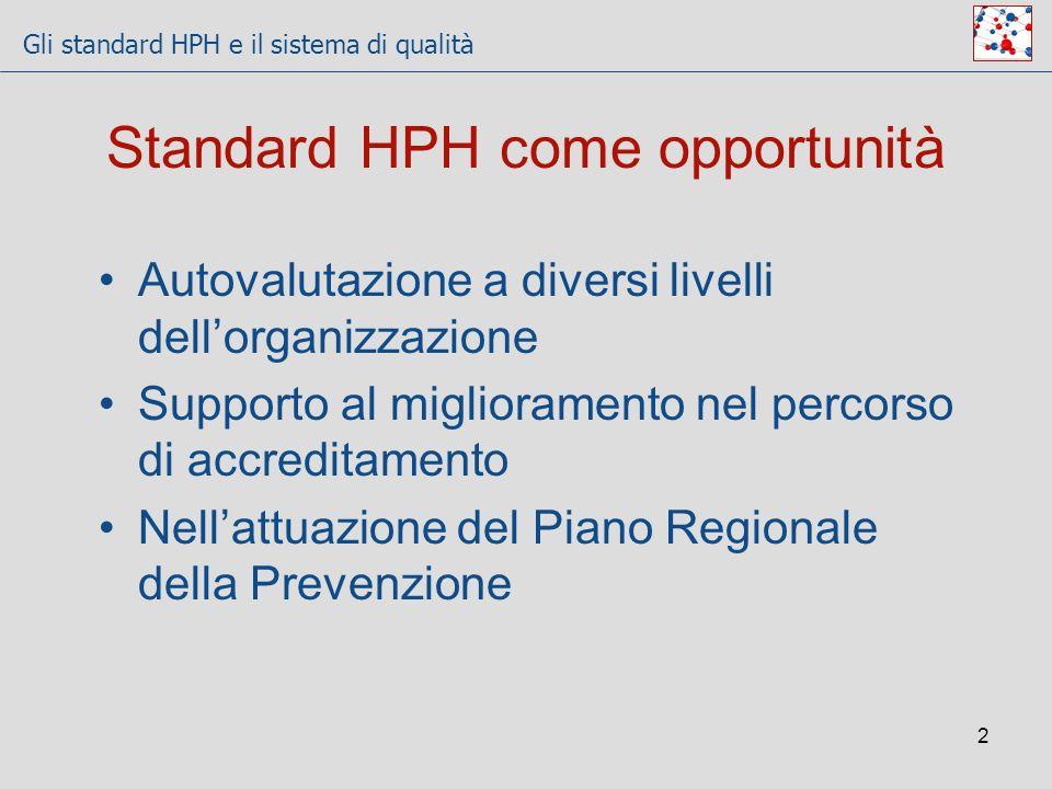 Standard HPH come opportunità