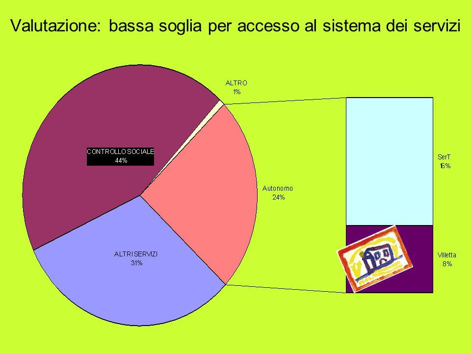 Valutazione: bassa soglia per accesso al sistema dei servizi