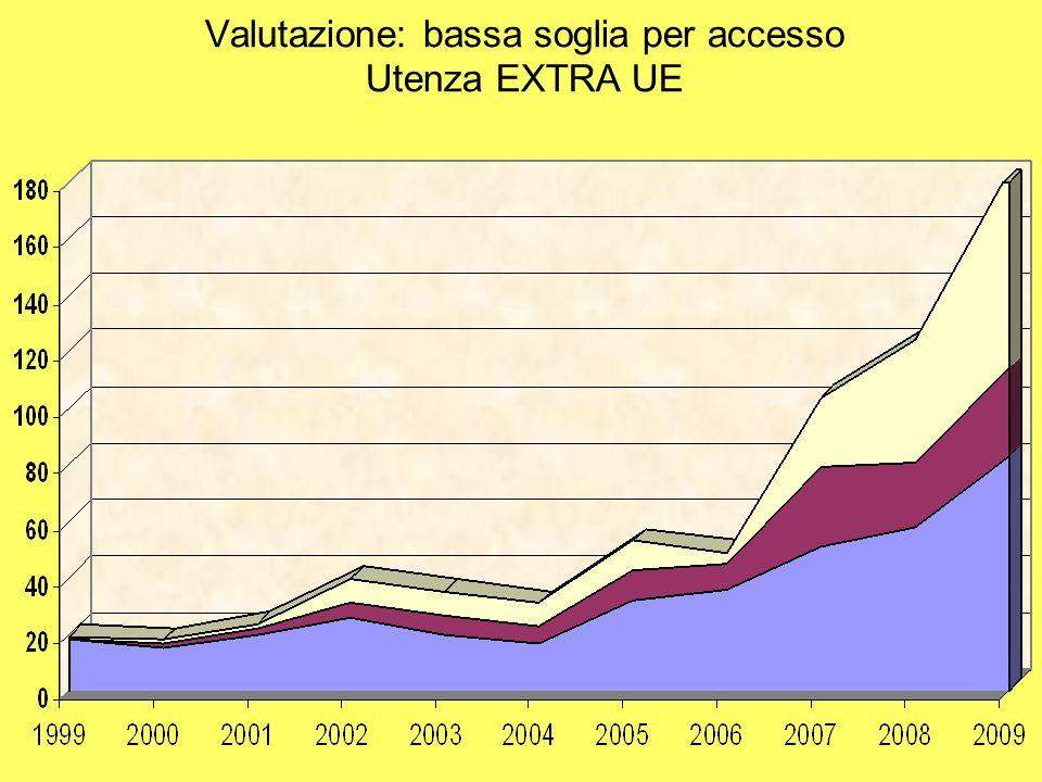 Valutazione: bassa soglia per accesso Utenza EXTRA UE