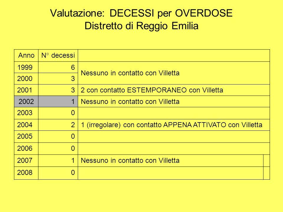 Valutazione: DECESSI per OVERDOSE Distretto di Reggio Emilia