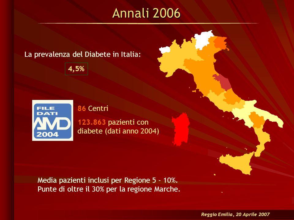 La prevalenza del Diabete in Italia: