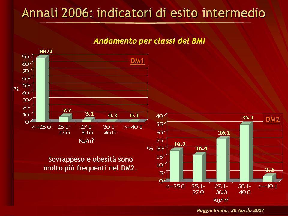 Andamento per classi del BMI