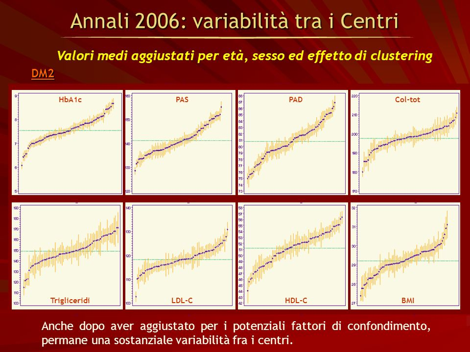 Valori medi aggiustati per età, sesso ed effetto di clustering