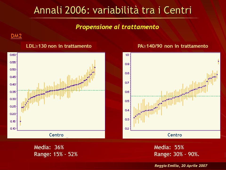 Annali 2006: variabilità tra i Centri