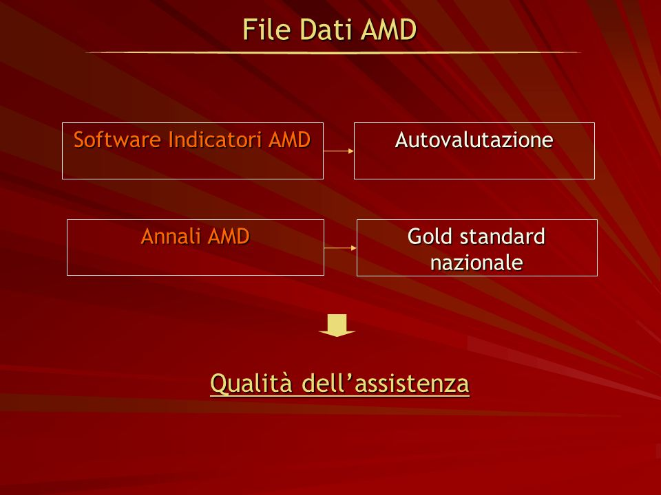 File Dati AMD Software Indicatori AMD Autovalutazione Annali AMD