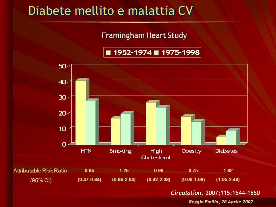 Diabete mellito e malattia CV