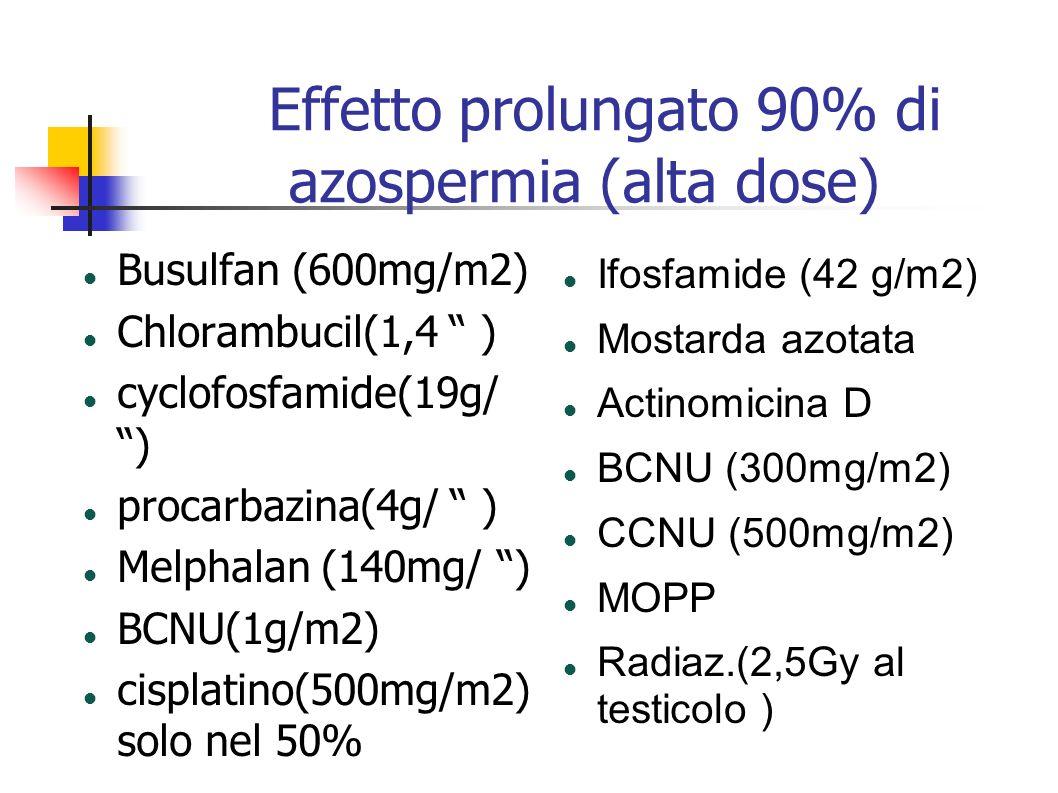 Effetto prolungato 90% di azospermia (alta dose)