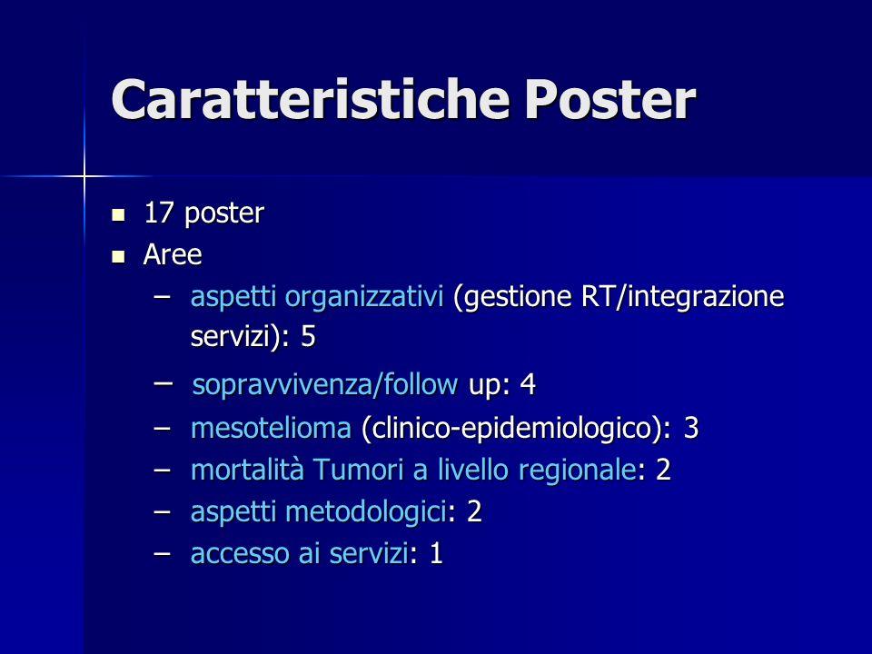 Caratteristiche Poster