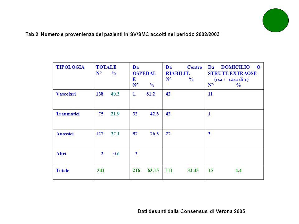 Tab.2 Numero e provenienza dei pazienti in SV/SMC accolti nel periodo 2002/2003