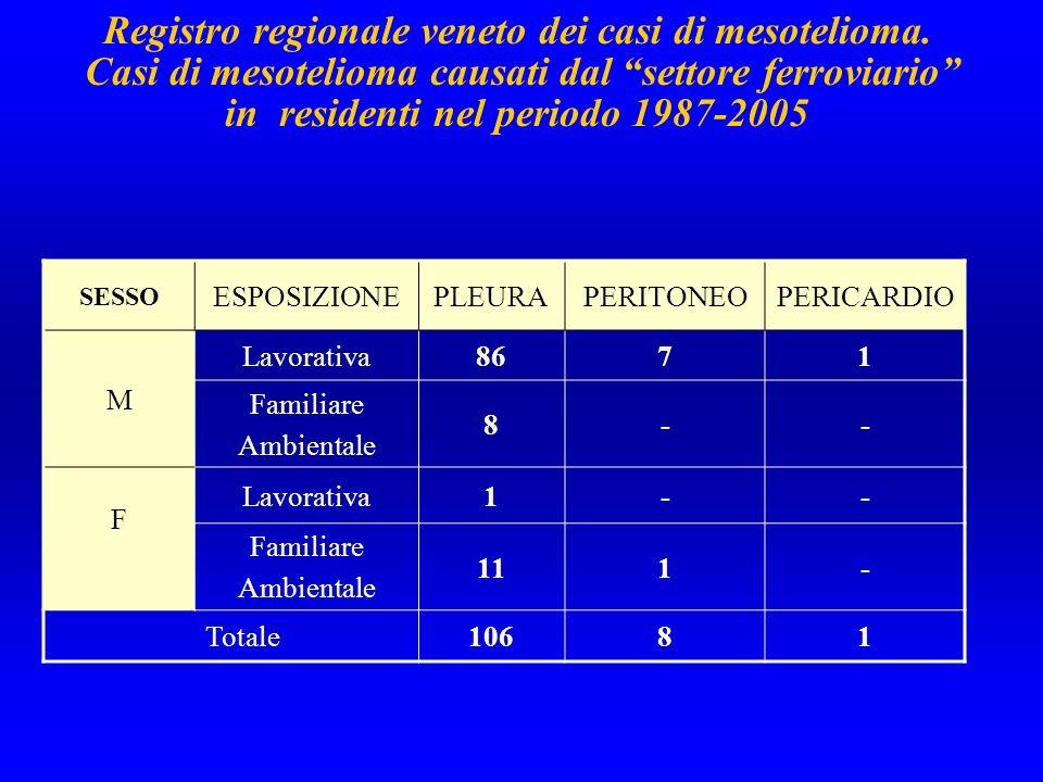 Registro regionale veneto dei casi di mesotelioma